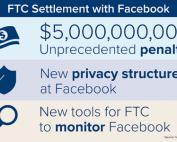 FTC Fines Facebook